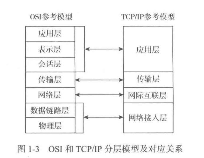 OSI-TCPIP